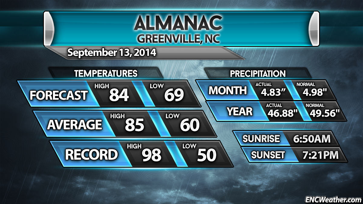 Area almanac for September 13, 2014.