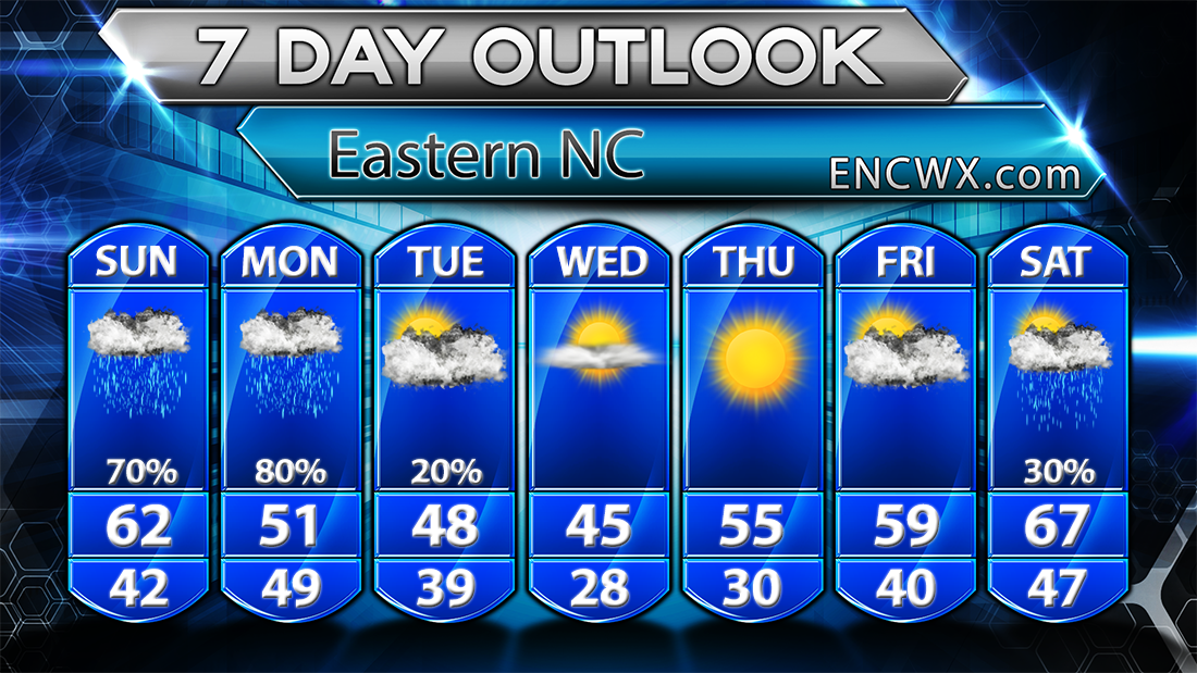 7 day forecast for ENC.