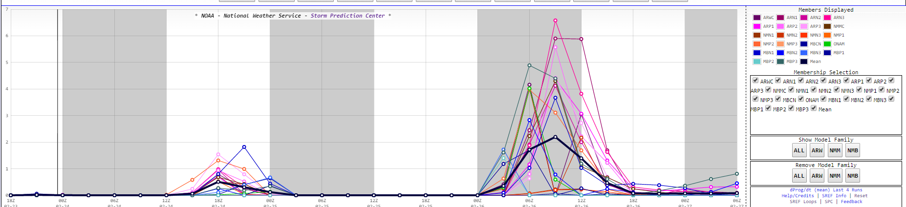 SREF plumes from Rocky Mount, NC.
